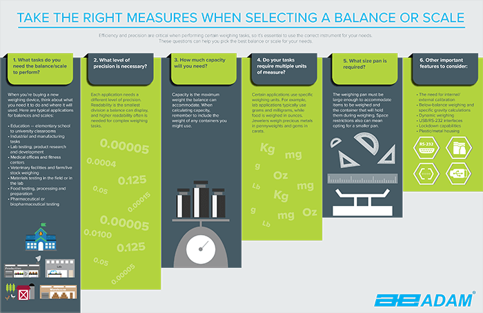 Choosing the Right Laboratory Balance - Adam Equipment Infographic